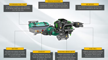 Jaguar Land Rover hydrogen fuel-cell vehicle infographic